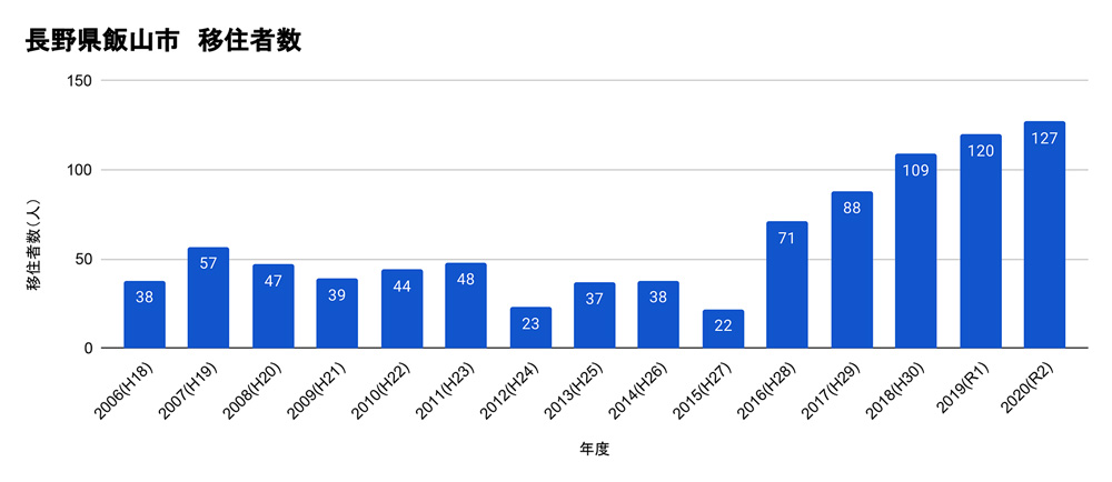 飯山市移住者数グラフ